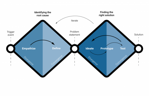 Industrial design, double diamond model of design